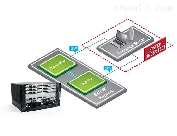 IMS IP Presence Testing-北京波威科技