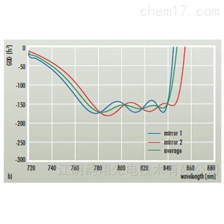 Gires-Tournois干涉儀(GTI)鏡