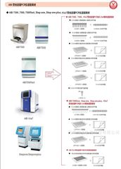 V1081-C/V1082-C/V1082-MABI STEP ONE 专用0.1pcr八连管 VIOX
