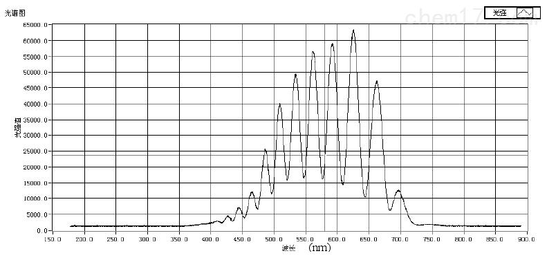 使用海洋光学光纤光谱仪组成的显微干涉光学系统测得的反射干涉光谱.png
