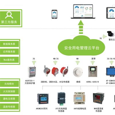 ACREL安全用电管理云平台