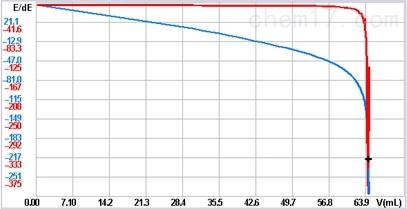 环氧树脂的羟值测定2.jpg