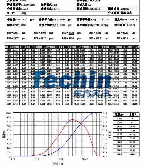 东方天净研磨水稻根茎叶粒度分析报告.png