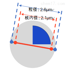 C18核壳柱03.png