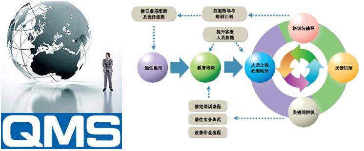 QMS质量体系