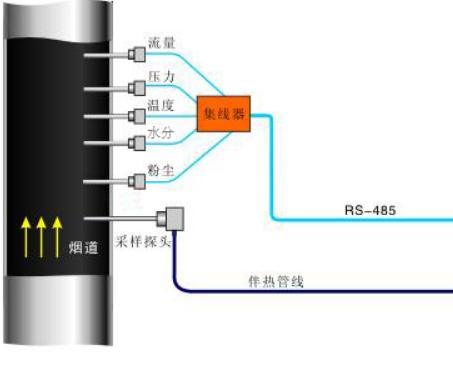 CEMS系统