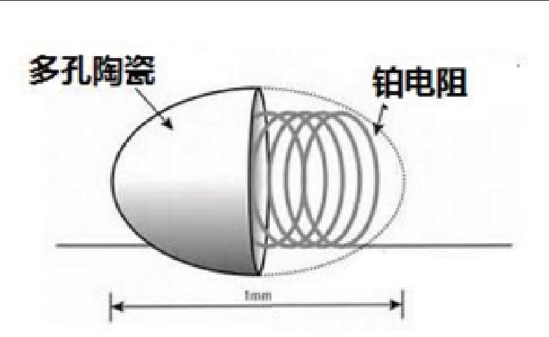 催化燃烧传感器