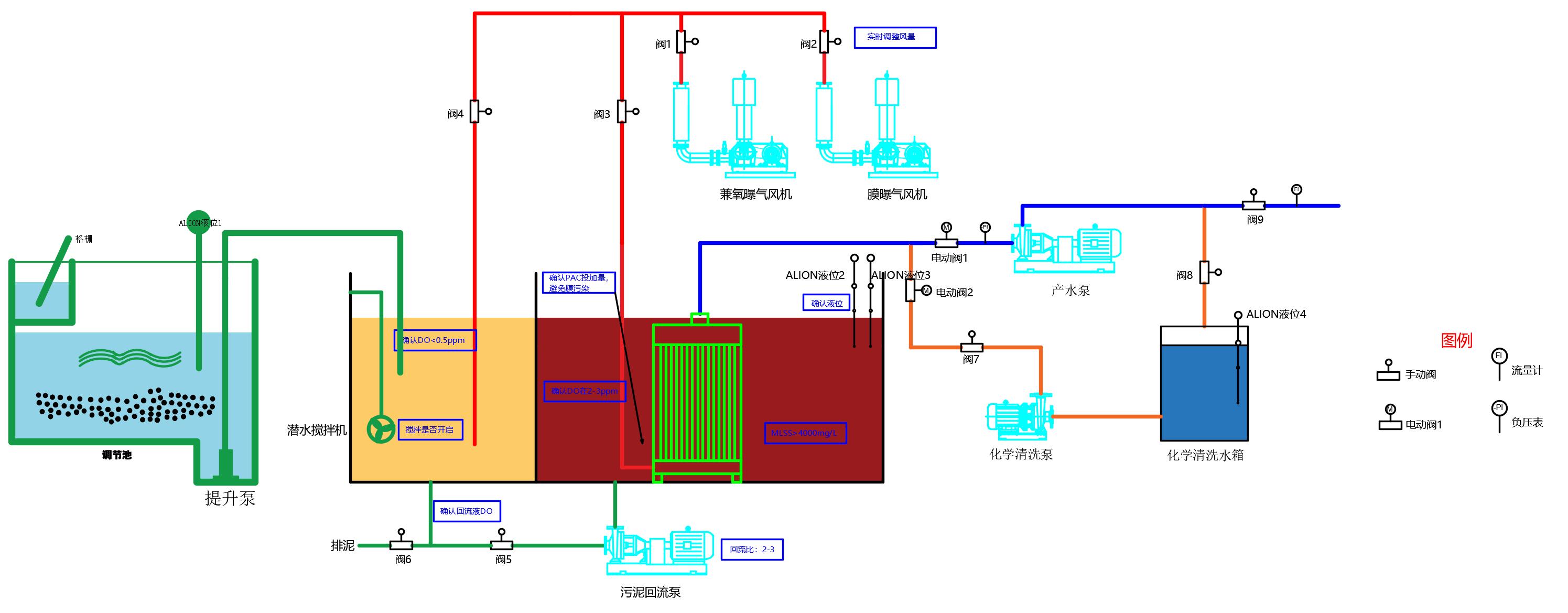 MBR膜污水处理设备工艺
