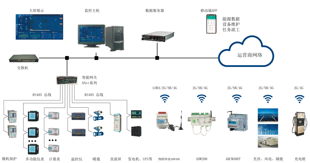 5G基站电能数据采集