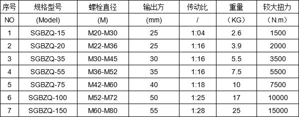 1-28倍力矿用扭矩倍增器