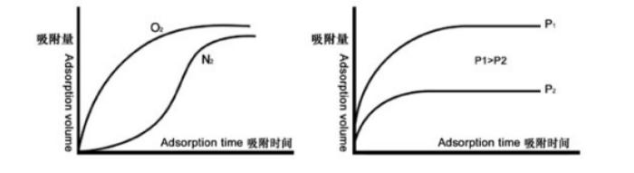 变化差异曲线