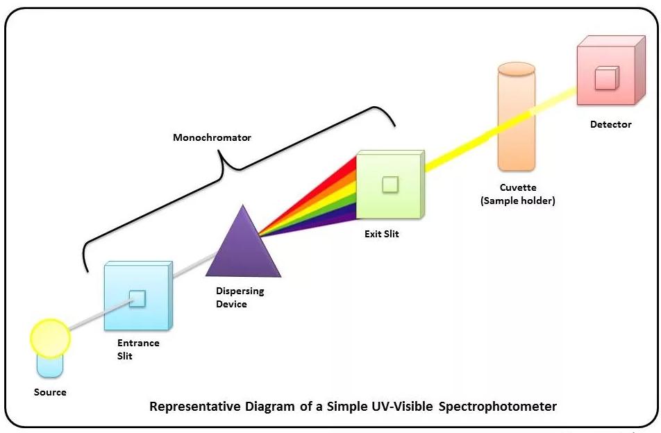 分光光度法原理