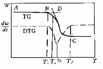 DTG曲线