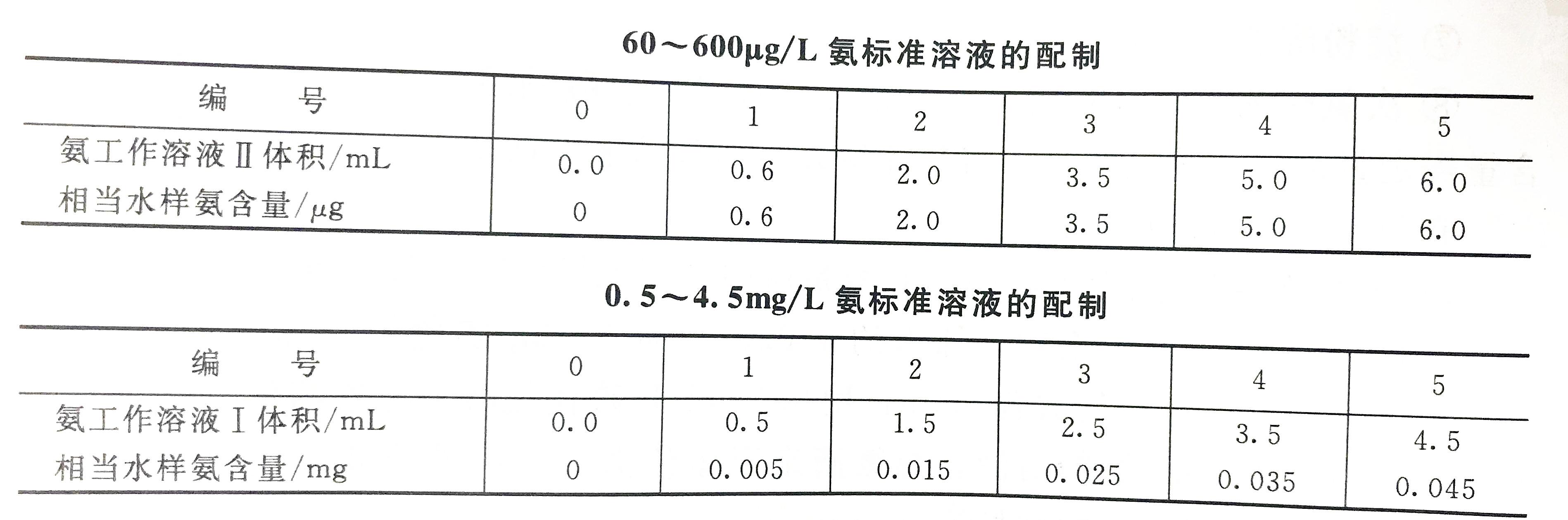 氨标准溶液配置表