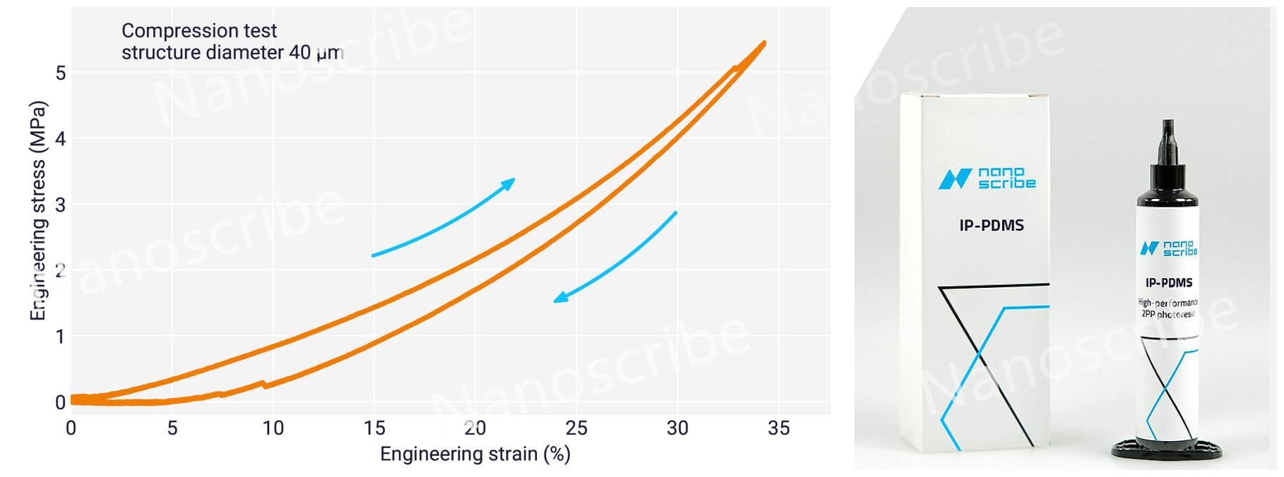 Nanoscribe新型生物兼容弹性体光刻胶|拓宽工业应用