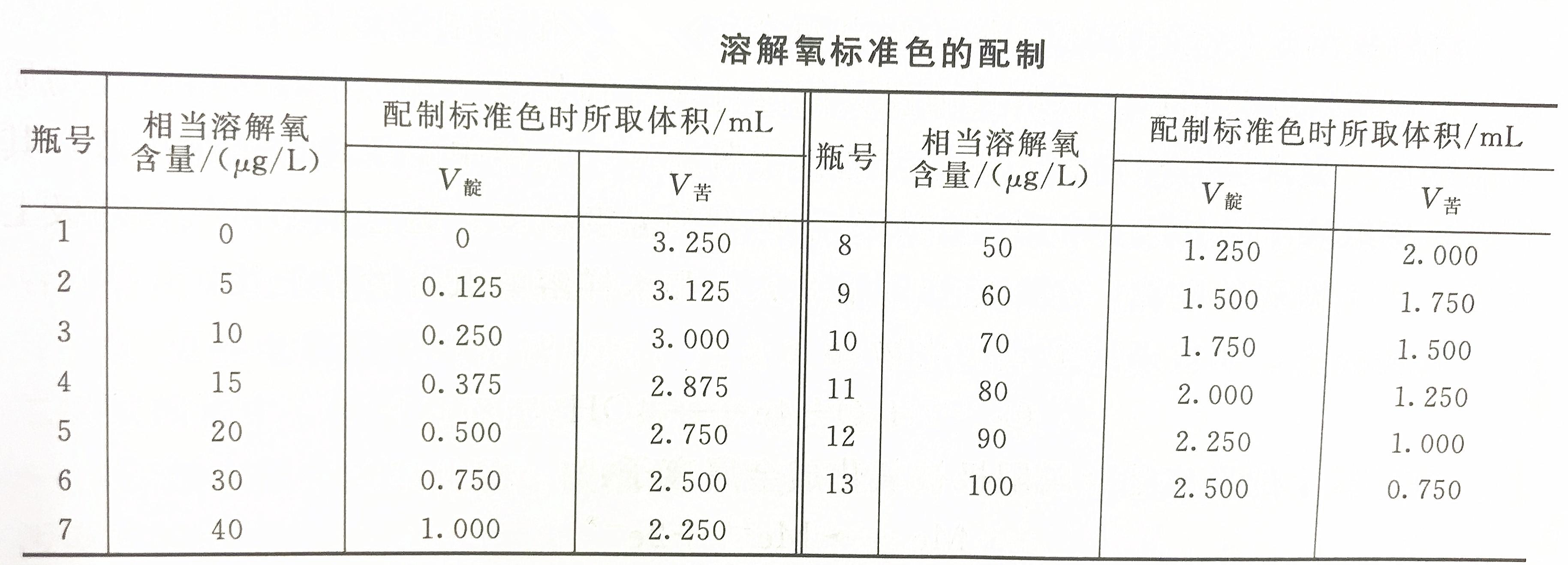溶解氧标准色配制表