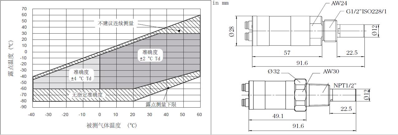 DMT143尺寸