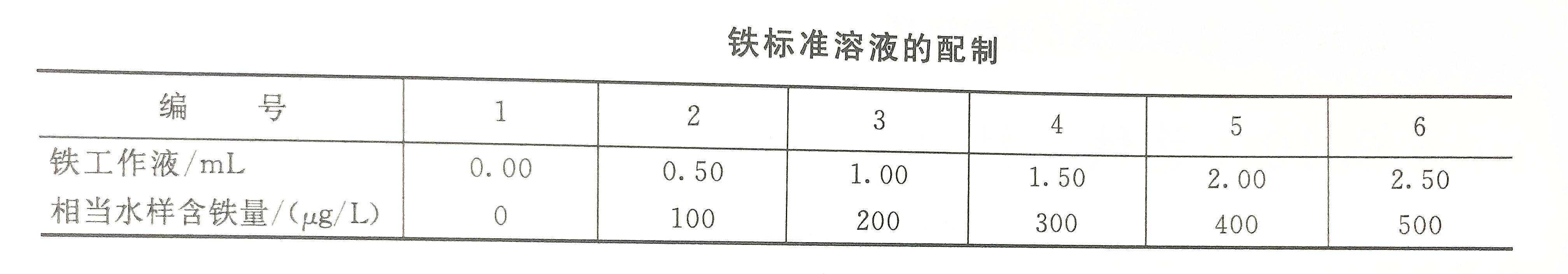 铁标准溶液配制表