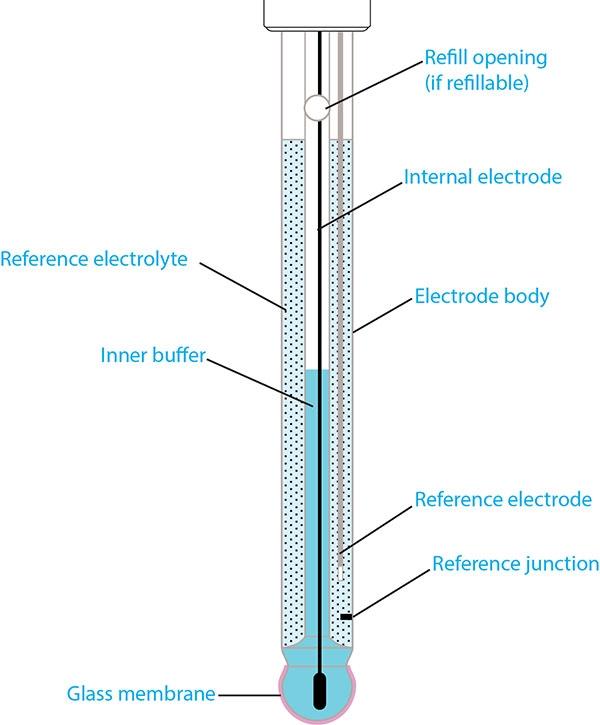 水质pH电极结构