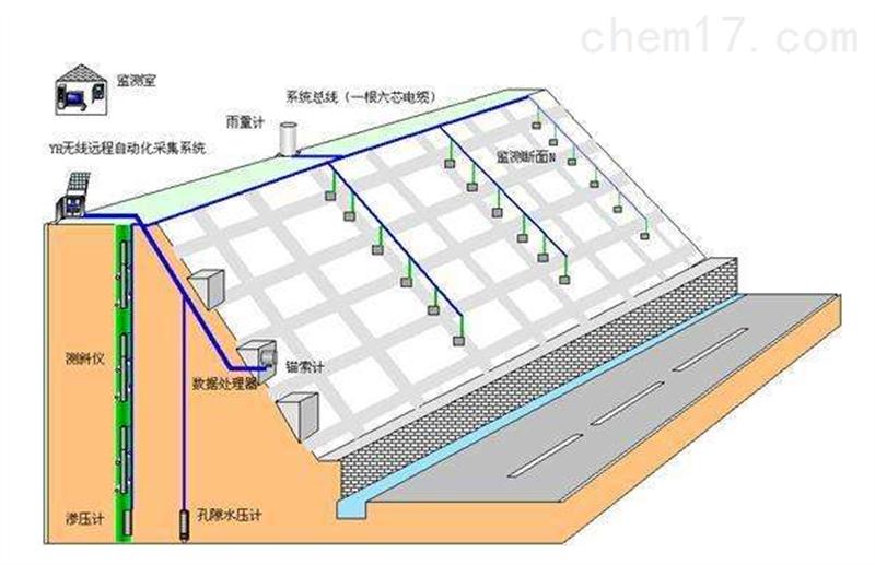 邊坡自動化監測系統