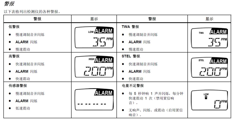 气体检测仪警报