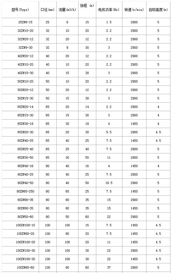 ZW性能参数表.png